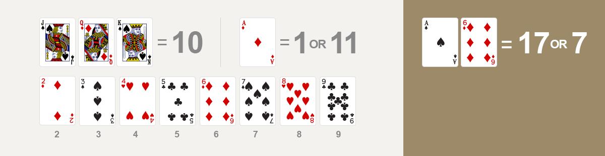 point - 이니셜 투카드에 ACE가 있어 11로 카운팅이 가능한 경우 소프트 핸드라고 합니다.