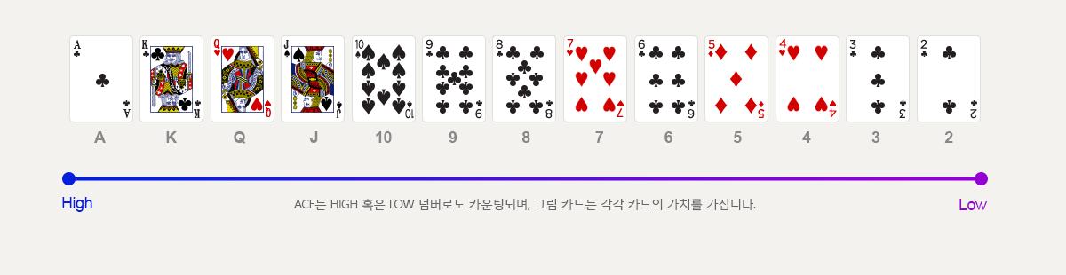 ACE는 HIGH 혹은 LOW 넘버로도 카운팅되며, 그림 카드는 각각 카드의 가치를 가집니다.